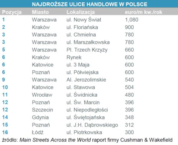 ulice_handlowe_polska